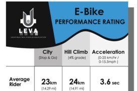 LEVA Announces New Performance Standards for E-Bikes