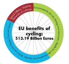 European Cyclists' Federation Calculates Benefits of Cycling